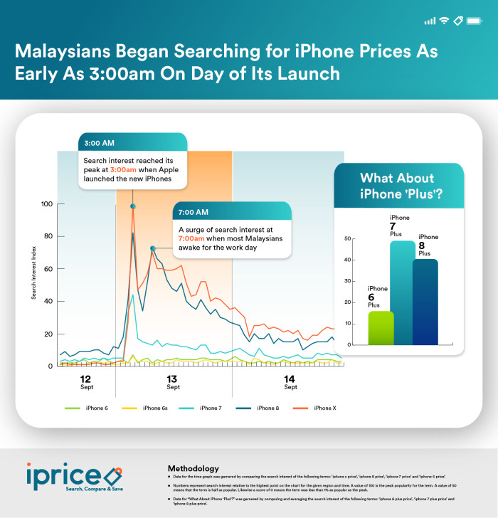 01. Malaysians began searching as early as 3am - iPrice Group