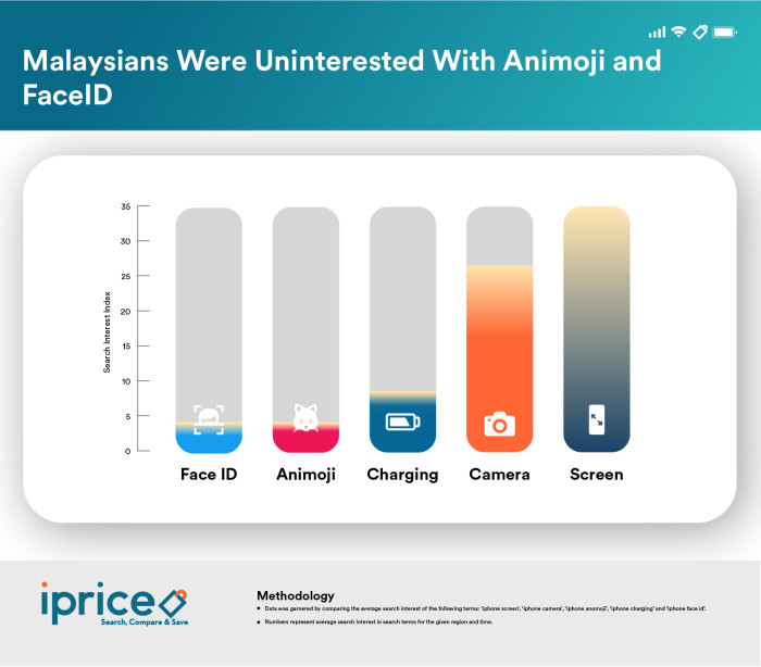 02. Malaysians uninterested with FaceID and Animoji - iPrice Group