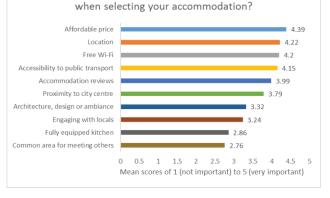 Accomodation affordability