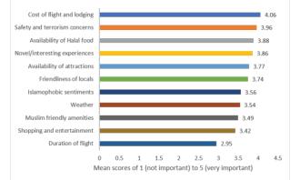 Factors Influencing Travel Plans