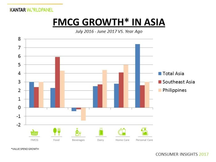 KWP FMCG GROWTH IN ASIA_
