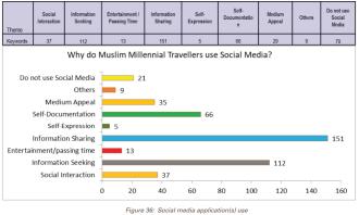 Social Media apps use