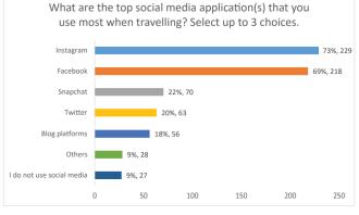 Top Social Media applications