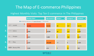 E-commerce traffic in the Philippines
