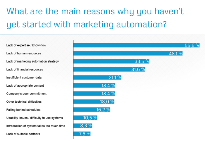 challenges_and_benefits_of_marketing_automation_results5