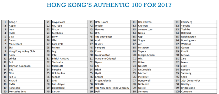hk 100 authentic brands