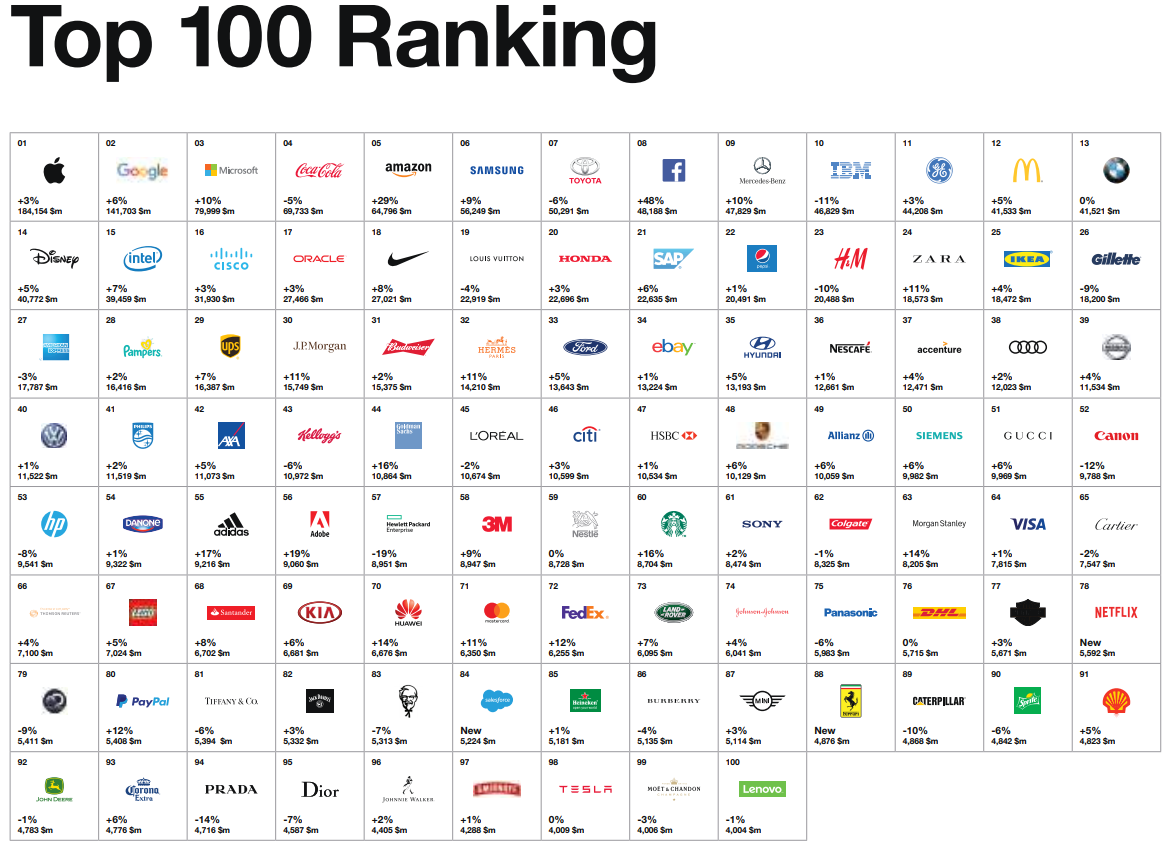 Brand value of the leading 20 most valuable retail brands worldwide in (in million U.S. dollars)* Brand value of the leading 20 most valuable retail brands worldwide Global Brand Value.