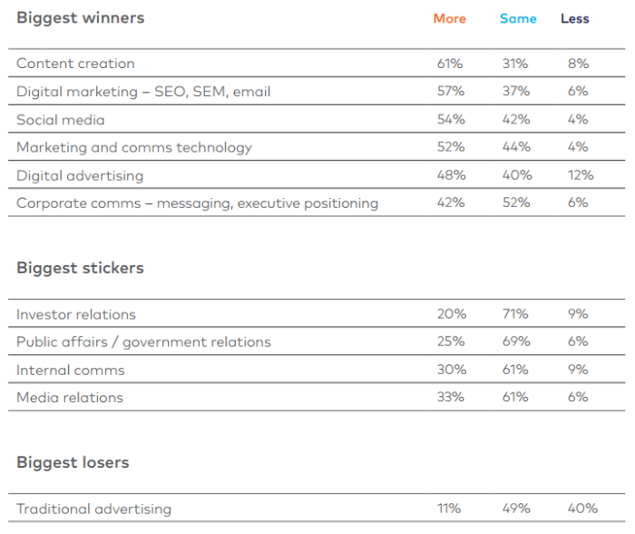 Cognito Communications and Marketing Survey
