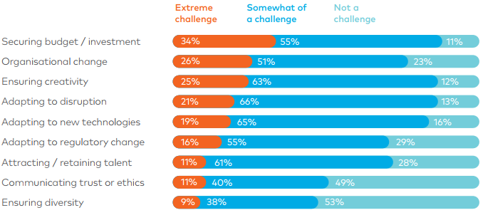 Cognito Communications and Marketing Survey_Challenges