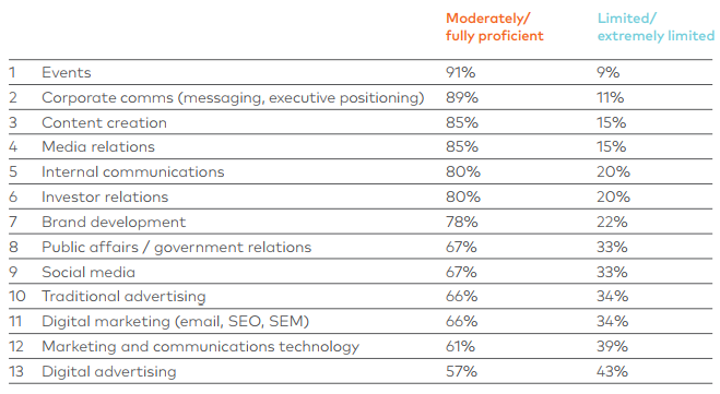 Cognito Communications and Marketing Survey_Skills gap