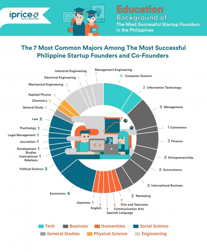 The education of Philippine startup founders