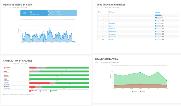 Image 2 - Brand satisfaction dashboard