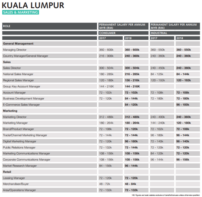KL salary guide
