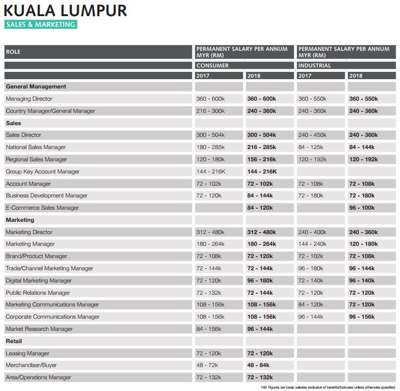malaysia salary guide 2017 pdf