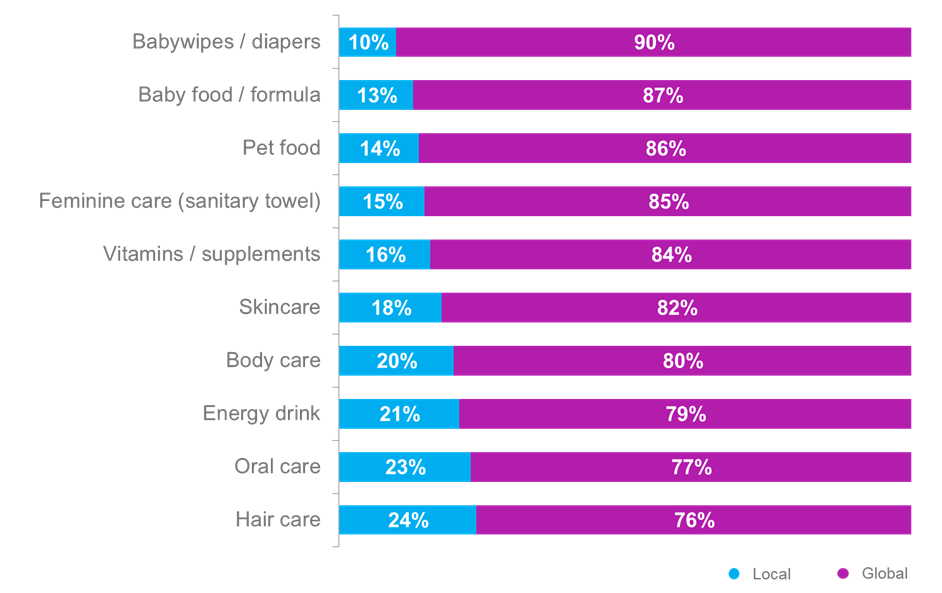 Global Or Local What Do Malaysian Consumers Prefer