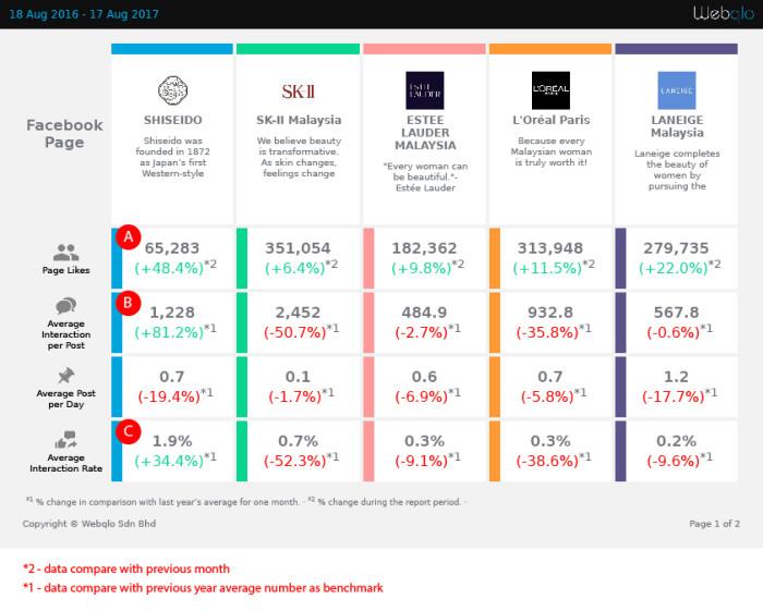 Shiseido Aug 2016 - Aug 2017-01