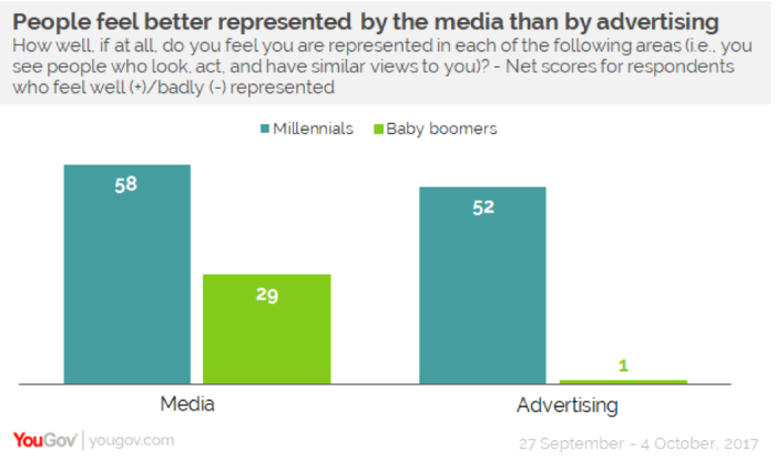 Philippine Millennials and Baby Boomers feel misrepresented by advertising