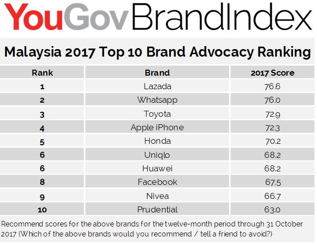 malayia top ten company