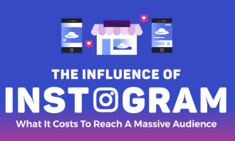 influence-instagram-what-it-costs
