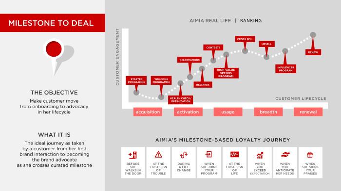 AIMIA Marketing Magazine-3-06