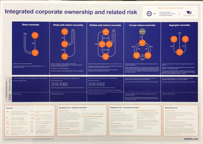 Corporate ownership poster