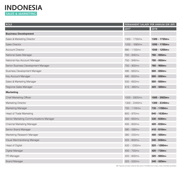Indonesia salary guide 2018