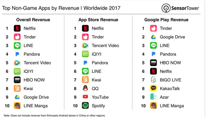 Netflix takes the crown for top earning non-game mobile app in 2017