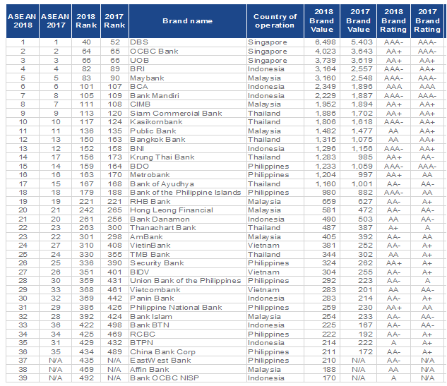 Asean Banks On The Rise Dbs Enters Top 50 Global Ranking For The First Time