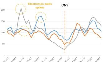 Criteo_Electronics_Chinese New Year