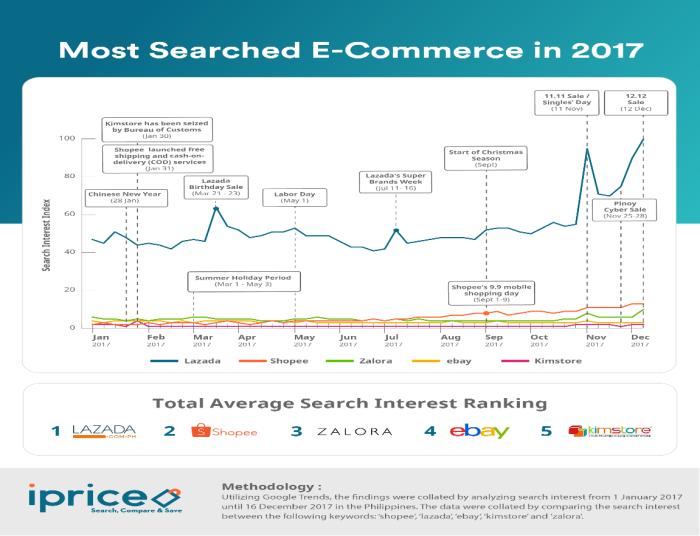 Philippine e-commerce statistics