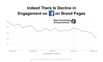 0035 Indeed there is a Decline in Engagement on FB Brand Pages