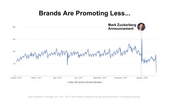 0036 Brands Are Promoting Less