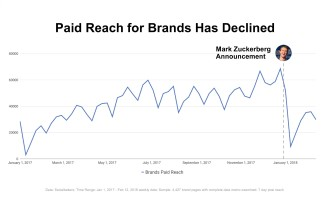 0039 Paid reach for brands have declined