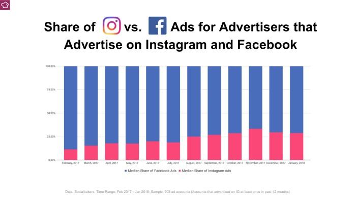 0047 Share of IG vs FB ads