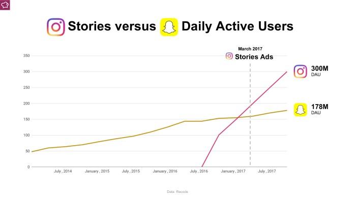 0051 Instagram Stories vs Snapchat