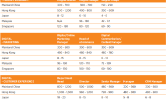 HAYS - Marketing and digital - salary guide II