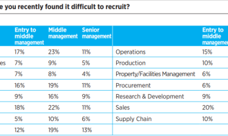 HAYS - Which areas found it difficult to recruit
