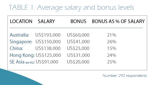 Table 1 - Average salary and bonus levels