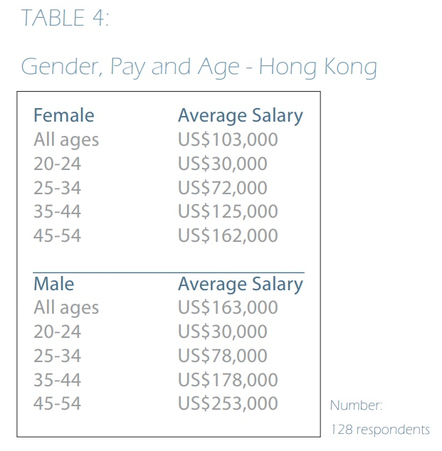 Table 4 - Gender, Pay and Age - Hong Kong