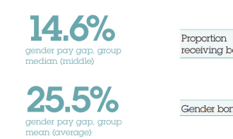 WPP Gender Pay Gap 1