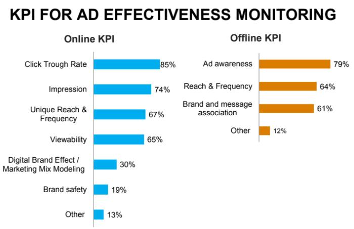 ad spend KPI
