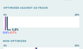 IAS_Media Quality Report_Ad Fraud_Global