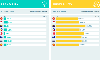IAS_Media Quality Report_Brand Risk_Viewability