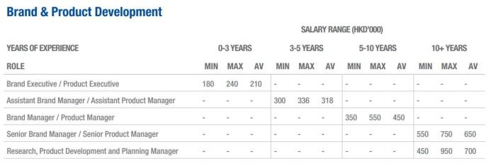 Service executive uob salary