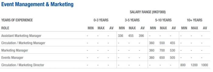 Salary10