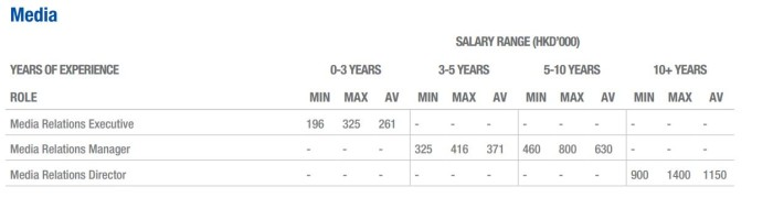 Salary7
