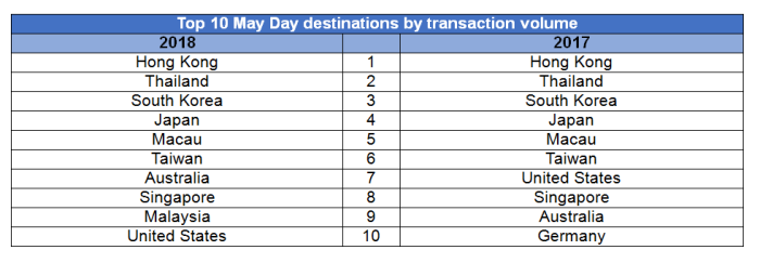 Alipay_Top_10_Destinations
