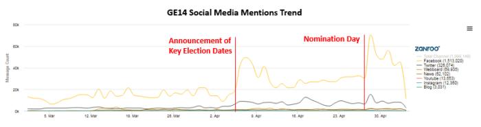 GE14 Social Media Mentions Trennd