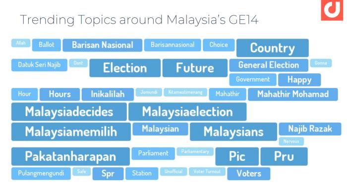 Malaysian GE14