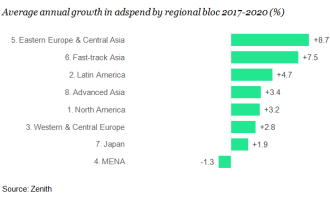Average annual growth in adspend_Zenith